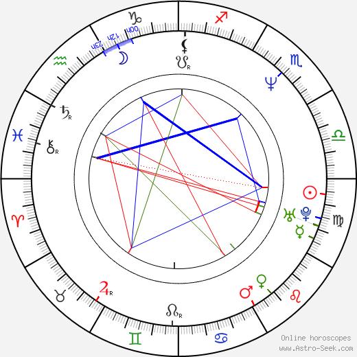 Молли Шеннон Molly Shannon день рождения гороскоп, Molly Shannon Натальная карта онлайн