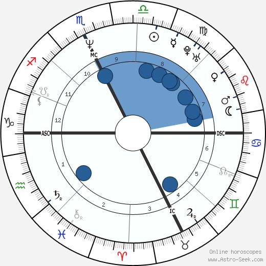 Monica Bellucci wikipedia, horoscope, astrology, instagram