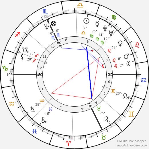Monica Bellucci birth chart, biography, wikipedia 2019, 2020
