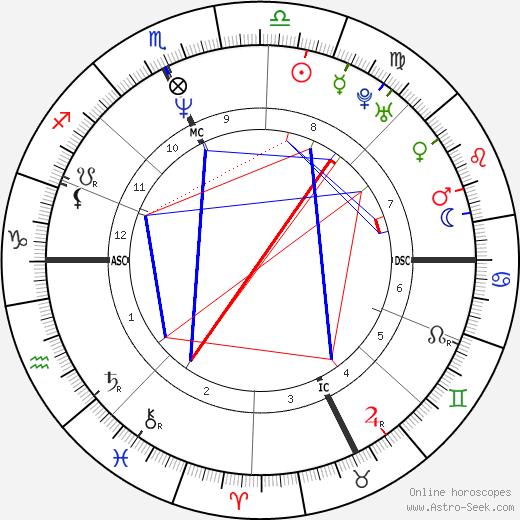 Monica Bellucci astro natal birth chart, Monica Bellucci horoscope, astrology