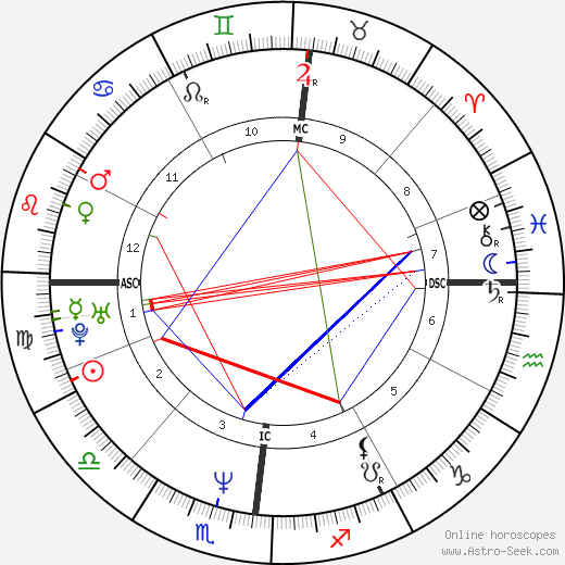 Paolo Caldarella день рождения гороскоп, Paolo Caldarella Натальная карта онлайн