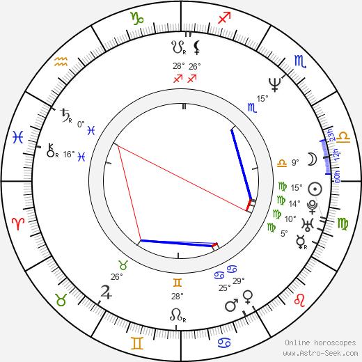 Peter Duncan birth chart, biography, wikipedia 2019, 2020