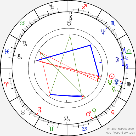 Peter Duncan birth chart, Peter Duncan astro natal horoscope, astrology
