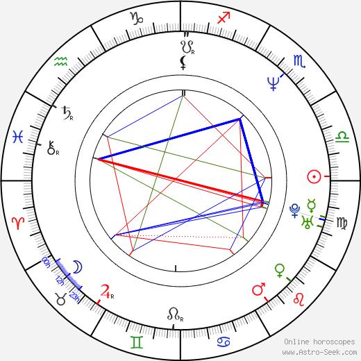 Rafael Palmeiro день рождения гороскоп, Rafael Palmeiro Натальная карта онлайн