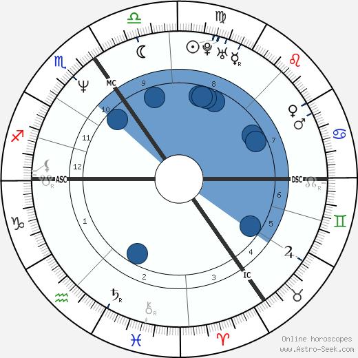 Ralf Lyding wikipedia, horoscope, astrology, instagram