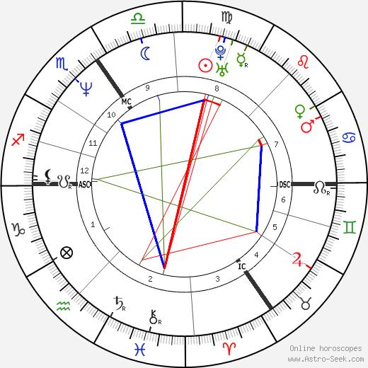 Ralf Lyding tema natale, oroscopo, Ralf Lyding oroscopi gratuiti, astrologia