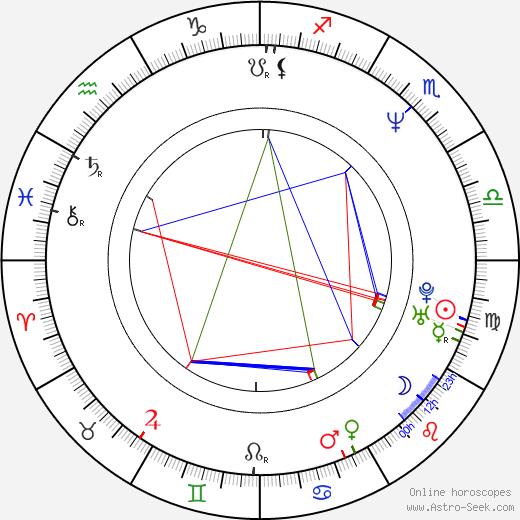 René Pape birth chart, René Pape astro natal horoscope, astrology