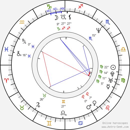 Robert Fico birth chart, biography, wikipedia 2019, 2020
