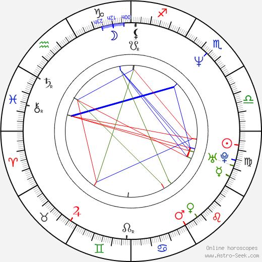 Robert Fico birth chart, Robert Fico astro natal horoscope, astrology