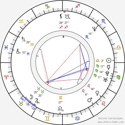 Robo Grigorov birth chart, biography, wikipedia 2019, 2020