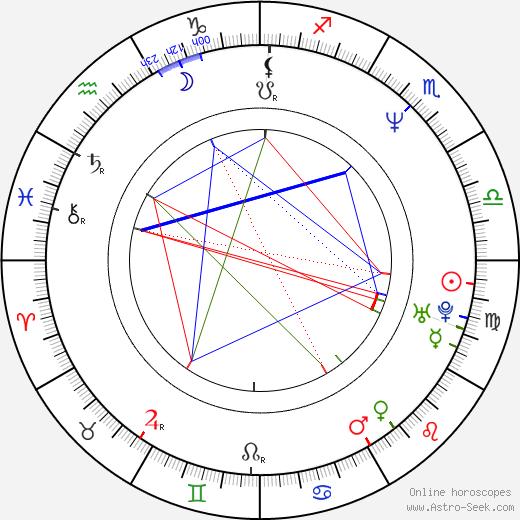 Rossy de Palma birth chart, Rossy de Palma astro natal horoscope, astrology