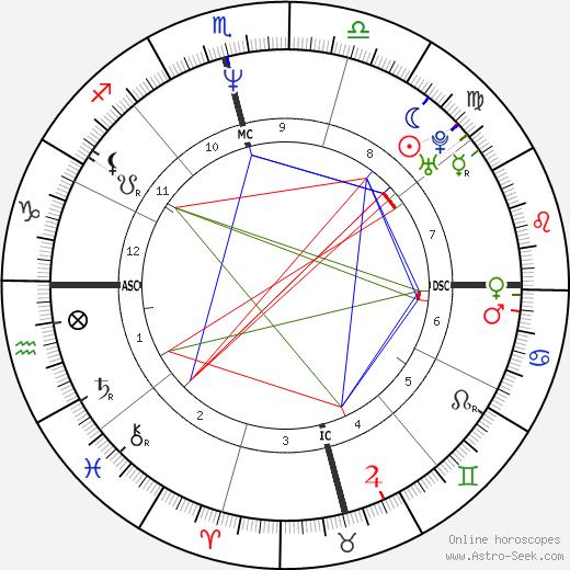 Sara Aldrete день рождения гороскоп, Sara Aldrete Натальная карта онлайн