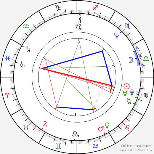 Scott Levy birth chart, Scott Levy astro natal horoscope, astrology