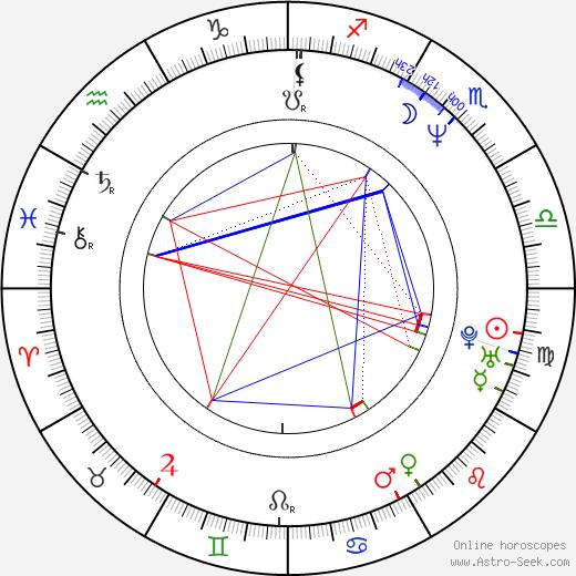 Scott Wheeler birth chart, Scott Wheeler astro natal horoscope, astrology