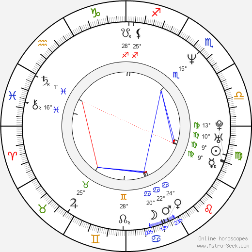 Sophie Fillières birth chart, biography, wikipedia 2019, 2020