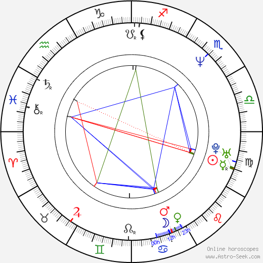 Sophie Fillières birth chart, Sophie Fillières astro natal horoscope, astrology