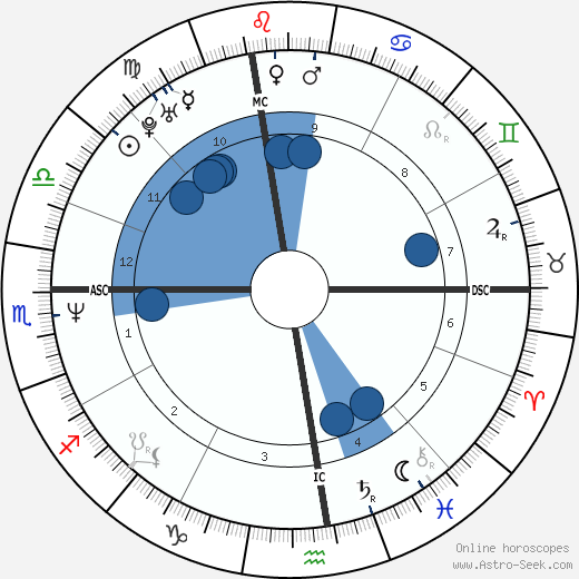 Steve Trapilo wikipedia, horoscope, astrology, instagram