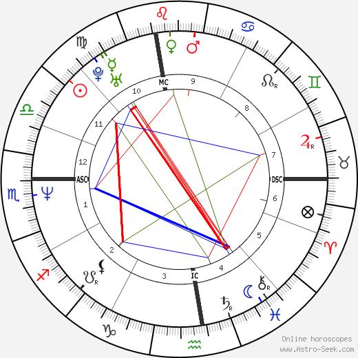 Steve Trapilo birth chart, Steve Trapilo astro natal horoscope, astrology