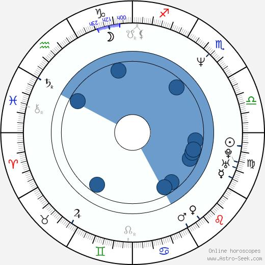 Steven R. Monroe wikipedia, horoscope, astrology, instagram