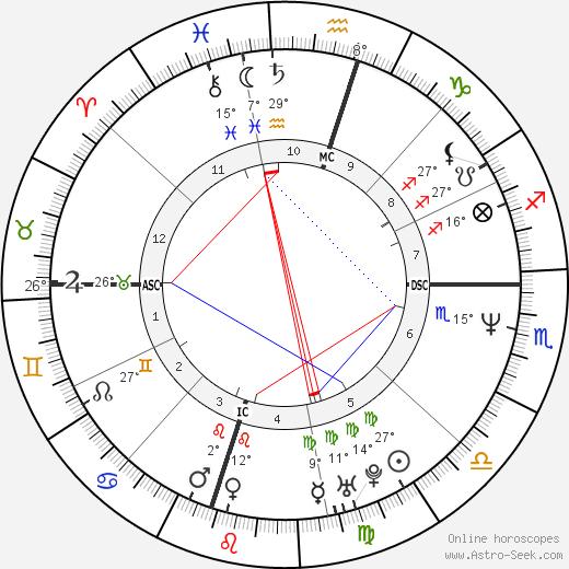 Trisha Yearwood birth chart, biography, wikipedia 2019, 2020