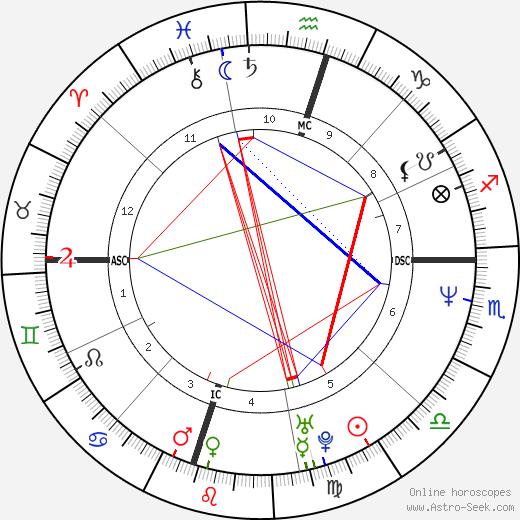 Trisha Yearwood astro natal birth chart, Trisha Yearwood horoscope, astrology