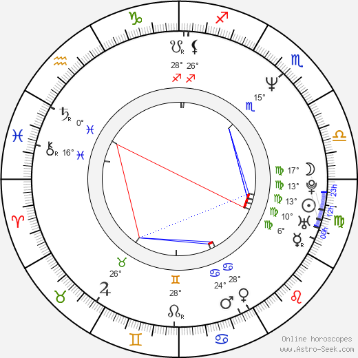 Zbigniew Czendlik birth chart, biography, wikipedia 2019, 2020