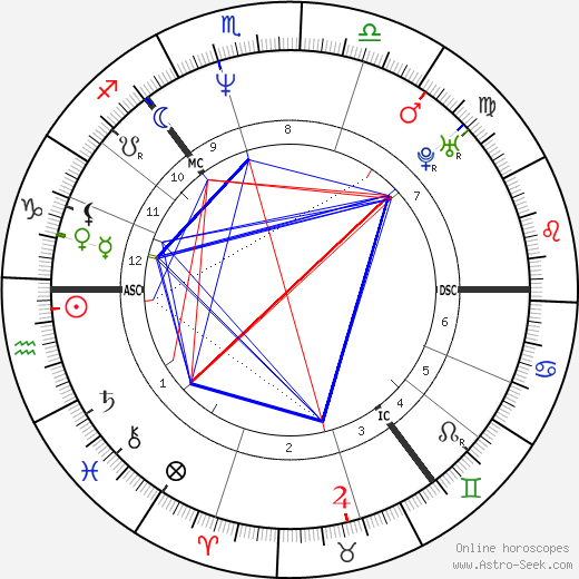 Alan Cumming astro natal birth chart, Alan Cumming horoscope, astrology
