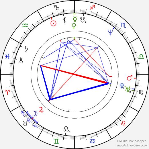 Alexandra Wentworth astro natal birth chart, Alexandra Wentworth horoscope, astrology