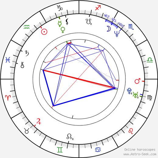 Allison Hossack astro natal birth chart, Allison Hossack horoscope, astrology