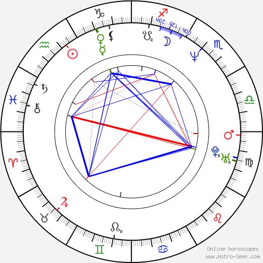 Bakhtyar Khudojnazarov birth chart, Bakhtyar Khudojnazarov astro natal horoscope, astrology