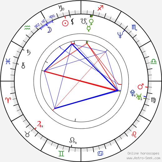 Beth Gibbons astro natal birth chart, Beth Gibbons horoscope, astrology