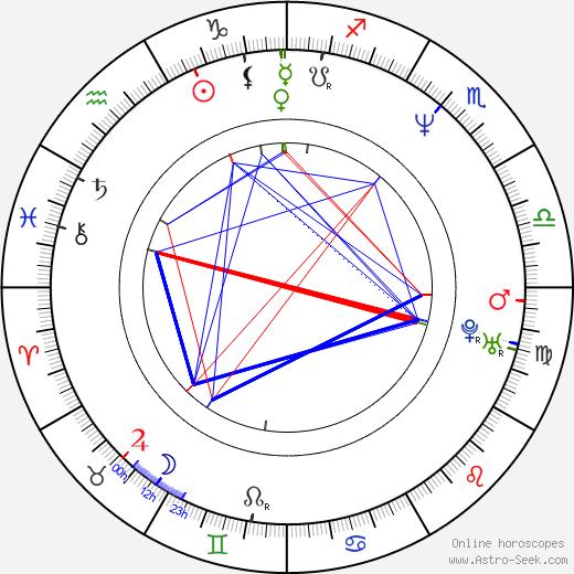 Bill Bailey birth chart, Bill Bailey astro natal horoscope, astrology