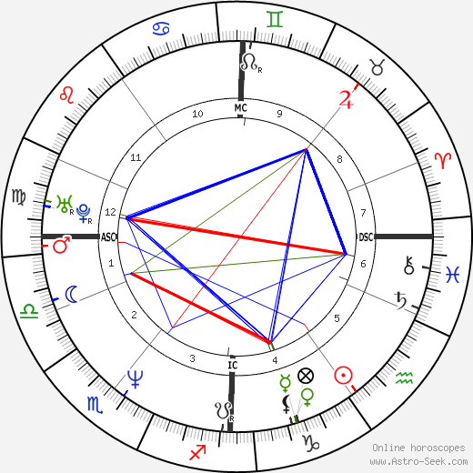 Brian McCardie tema natale, oroscopo, Brian McCardie oroscopi gratuiti, astrologia