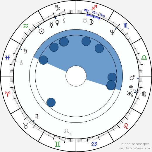 Chet Grissom wikipedia, horoscope, astrology, instagram