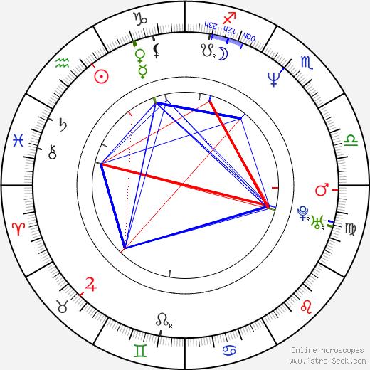 Chet Grissom birth chart, Chet Grissom astro natal horoscope, astrology