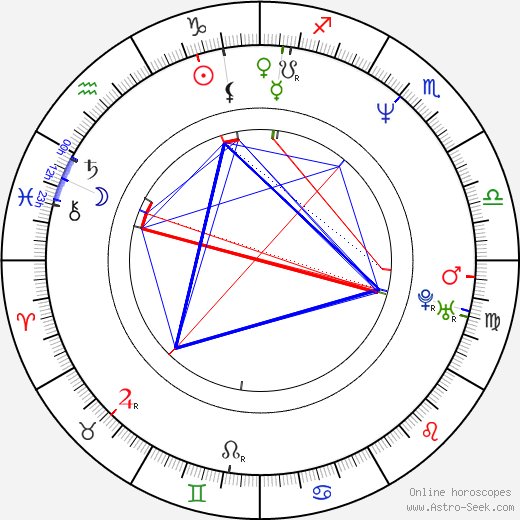 Christophe Ruggia birth chart, Christophe Ruggia astro natal horoscope, astrology