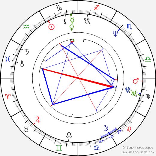 D. J. Caruso birth chart, D. J. Caruso astro natal horoscope, astrology