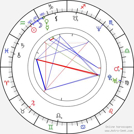 Dan Cracchiolo birth chart, Dan Cracchiolo astro natal horoscope, astrology