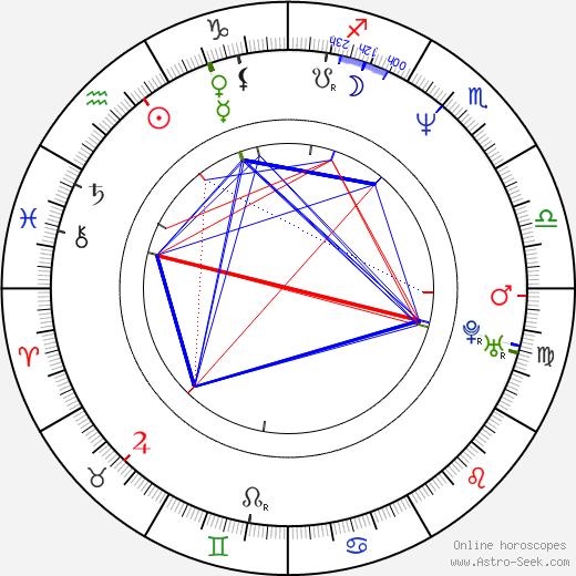 Dante Desarthe tema natale, oroscopo, Dante Desarthe oroscopi gratuiti, astrologia