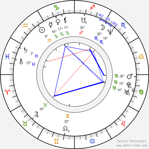 Dariusz Kordek birth chart, biography, wikipedia 2019, 2020