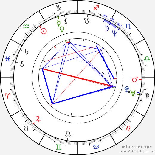 Dariusz Kordek birth chart, Dariusz Kordek astro natal horoscope, astrology