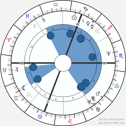 Désirée Nosbusch wikipedia, horoscope, astrology, instagram