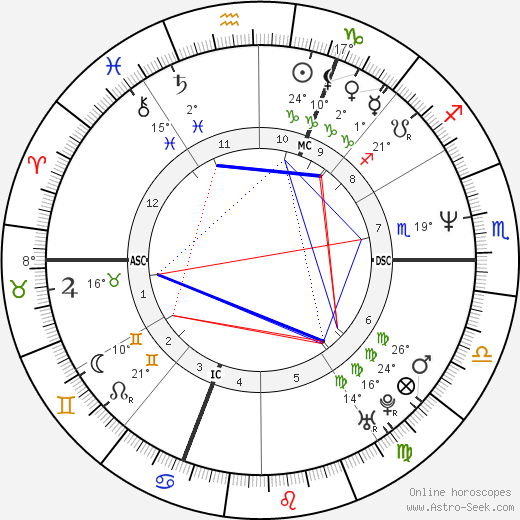Désirée Nosbusch birth chart, biography, wikipedia 2018, 2019