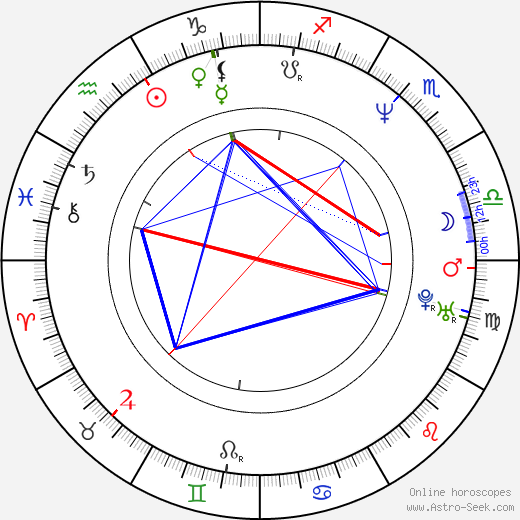 Diane Lane birth chart, Diane Lane astro natal horoscope, astrology