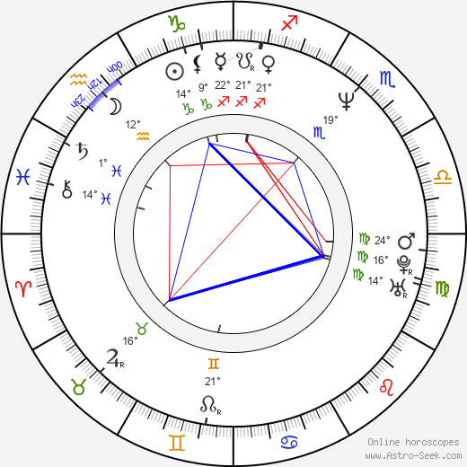 Dita Kaplanová birth chart, biography, wikipedia 2019, 2020