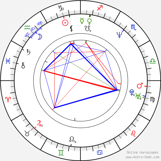 Dita Kaplanová день рождения гороскоп, Dita Kaplanová Натальная карта онлайн