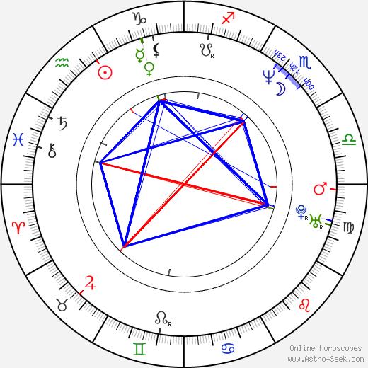 Esa Tikkanen birth chart, Esa Tikkanen astro natal horoscope, astrology