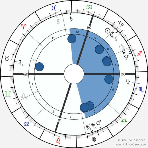 Greg Swindell wikipedia, horoscope, astrology, instagram