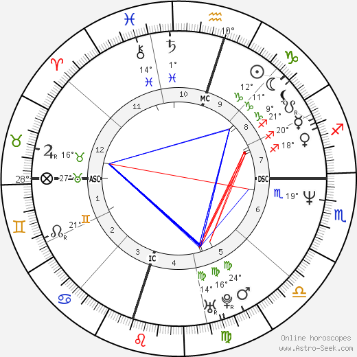 Greg Swindell birth chart, biography, wikipedia 2018, 2019