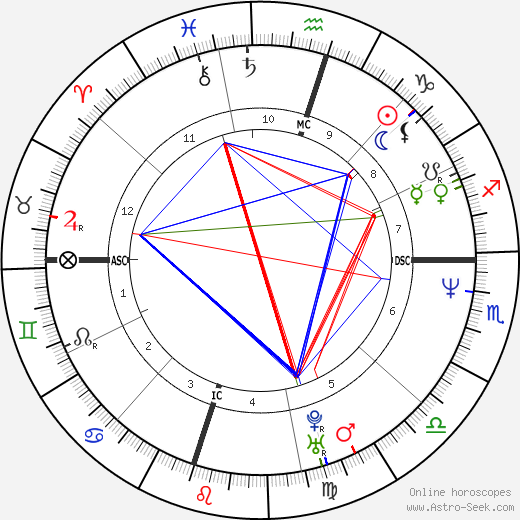 Greg Swindell astro natal birth chart, Greg Swindell horoscope, astrology
